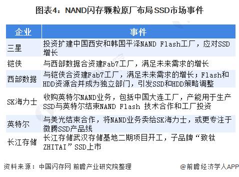 图表4:NAND闪存颗粒原厂布局SSD市场事件