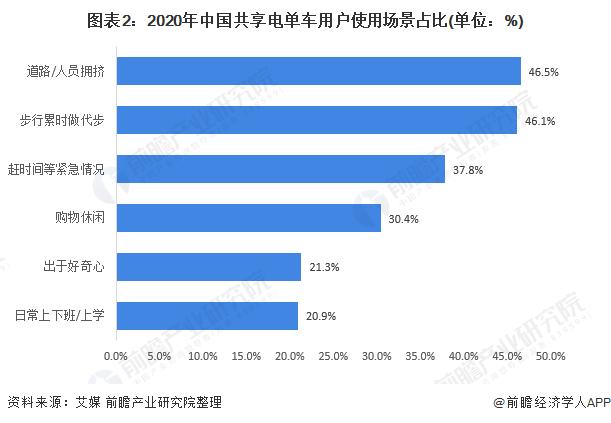 图表2:2020年中国共享电单车用户使用场景占比(单位:%)
