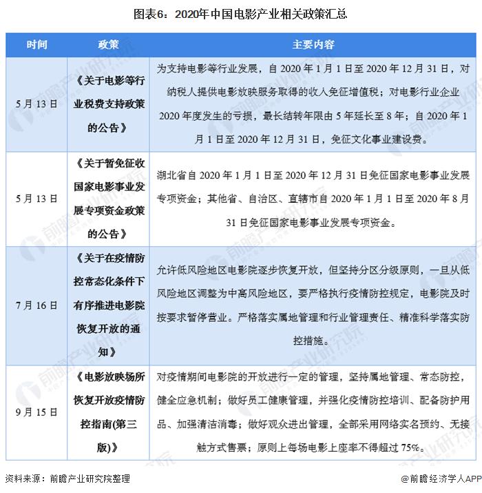 图表6:2020年中国电影产业相关政策汇总