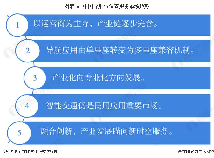 图表5:中国导航与位置服务市场趋势