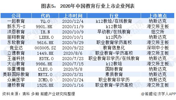 图表5: 2020年中国教育行业上市企业列表