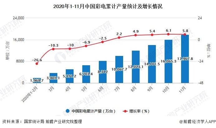 2020年1-11月中国彩电累计产量统计及增长情况