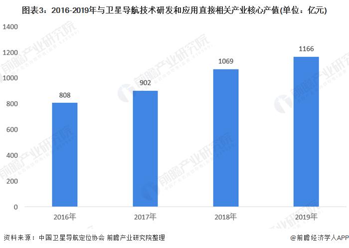 图表3:2016-2019年与卫星导航技术研发和应用直接相关产业核心产值(单位:亿元)