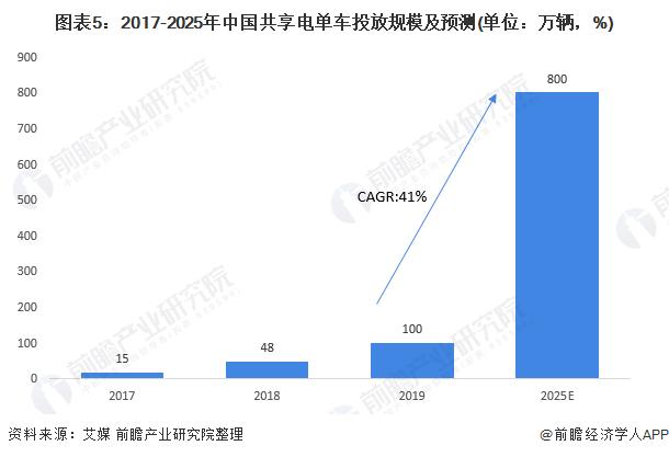 图表5:2017-2025年中国共享电单车投放规模及预测(单位:万辆,%)