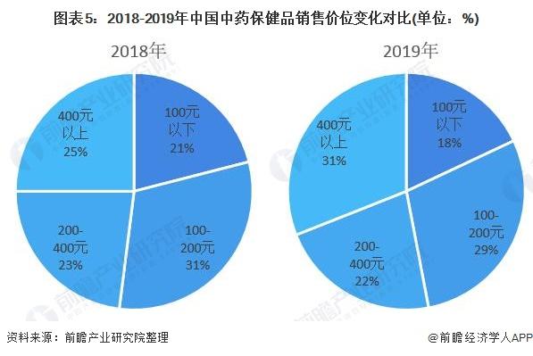 图表5:2018-2019年中国中药保健品销售价位变化对比(单位:%)