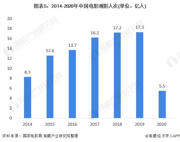 图表5:2014-2020年中国电影观影人次(单位:亿人)