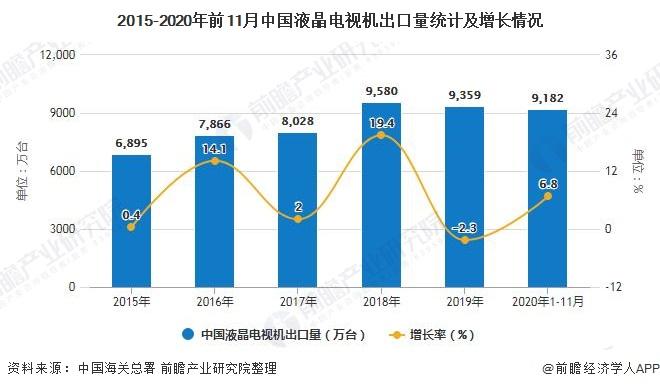 2015-2020年前11月中国液晶电视机出口量统计及增长情况