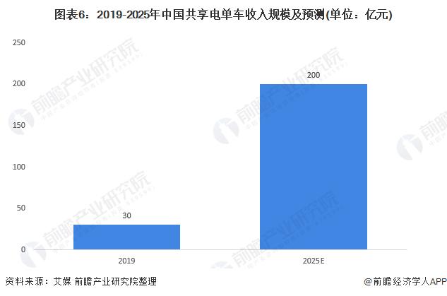 图表6:2019-2025年中国共享电单车收入规模及预测(单位:亿元)