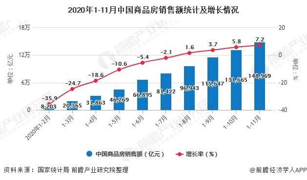 2020年1-11月中国商品房销售额统计及增长情况