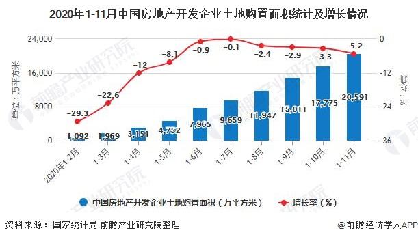 2020年1-11月中国房地产开发企业土地购置面积统计及增长情况