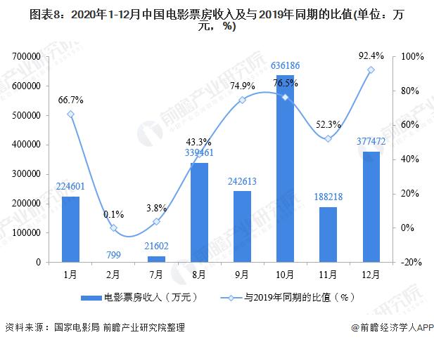 图表8:2020年1-12月中国电影票房收入及与2019年同期的比值(单位:万元,%)