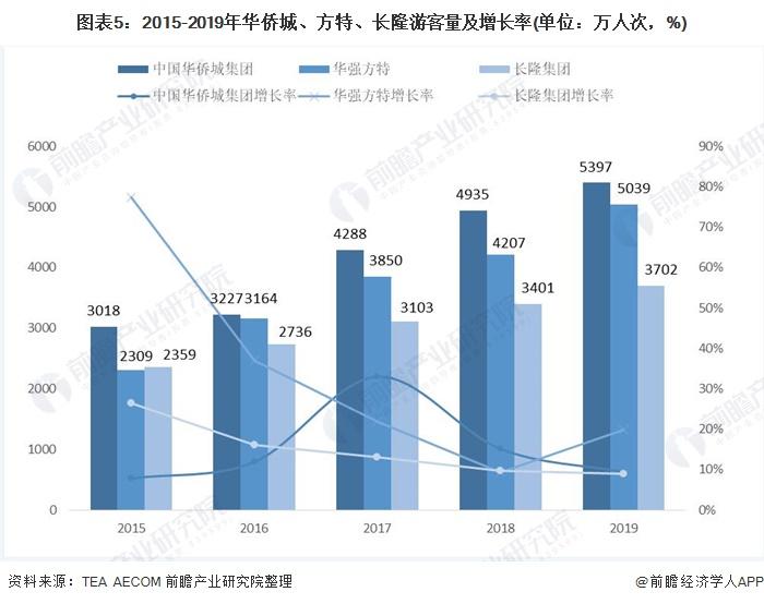 图表5:2015-2019年华侨城、方特、长隆游客量及增长率(单位:万人次,%)