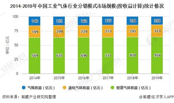 2014-2019年中国工业气体行业分销模式市场规模(按收益计算)统计情况