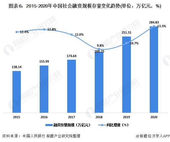 图表6:2015-2020年中国社会融资规模存量变化趋势(单位:万亿元,%)