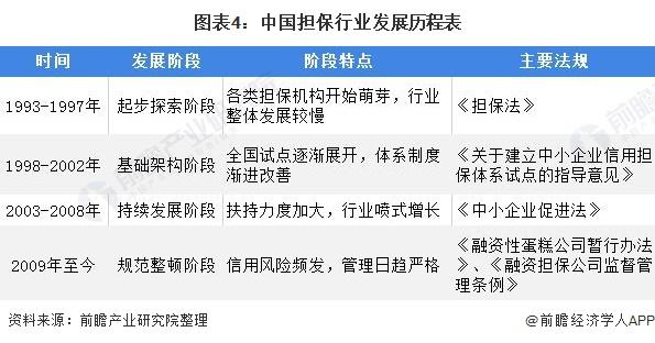 图表4:中国担保行业发展历程表