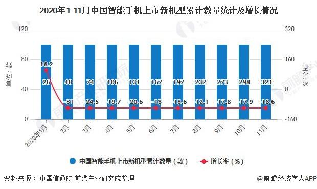 2020年1-11月中国智能手机上市新机型累计数量统计及增长情况