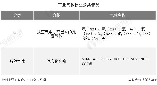 工业气体行业分类情况