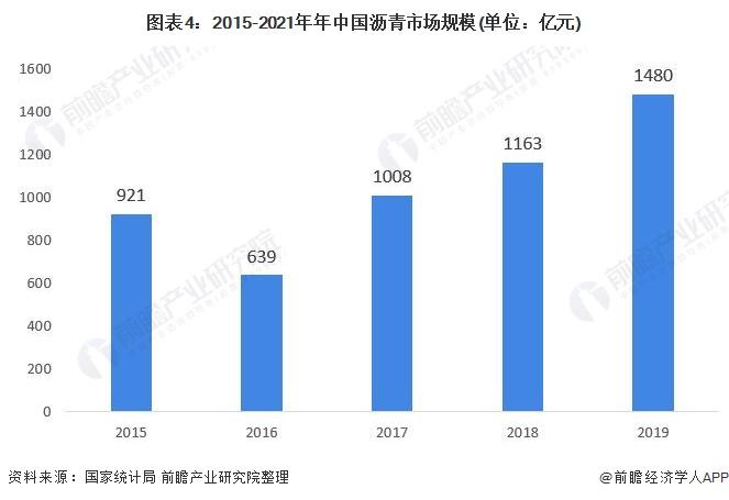图表4:2015-2021年年中国沥青市场规模(单位:亿元)