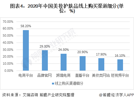 图表4:2020年中国美妆护肤品线上购买渠道细分(单位:%)