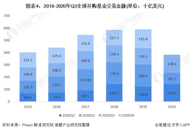 图表4:2016-2020年Q3全球并购基金交易金额(单位:十亿美元)