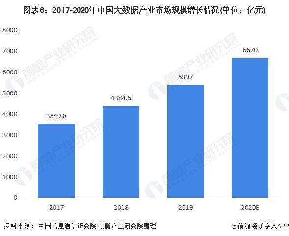 图表6:2017-2020年中国大数据产业市场规模增长情况(单位:亿元)