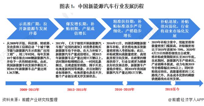 图表1:中国新能源汽车行业发展历程
