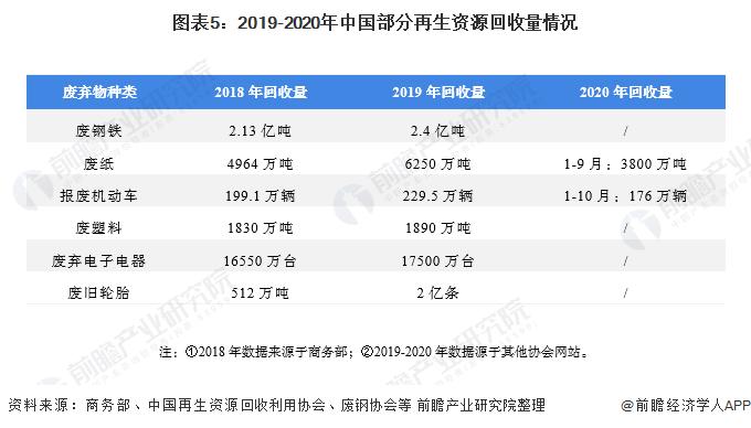 图表5:2019-2020年中国部分再生资源回收量情况