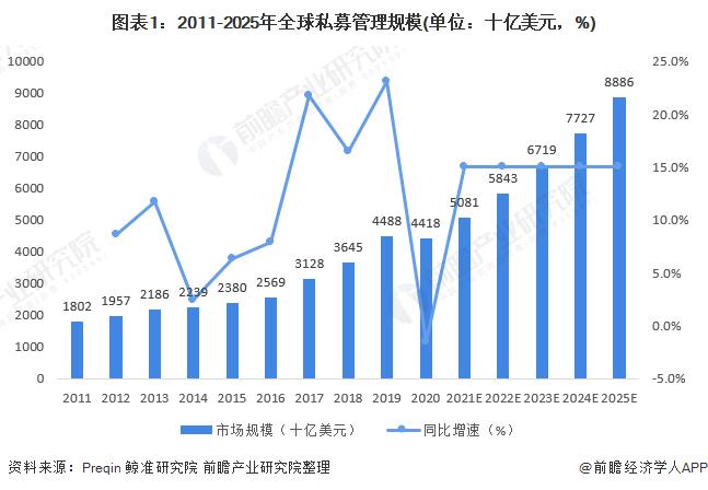 图表1:2011-2025年全球私募管理规模(单位:十亿美元,%)