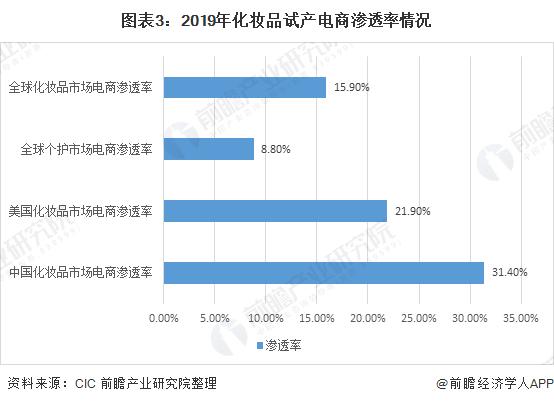 图表3:2019年化妆品试产电商渗透率情况
