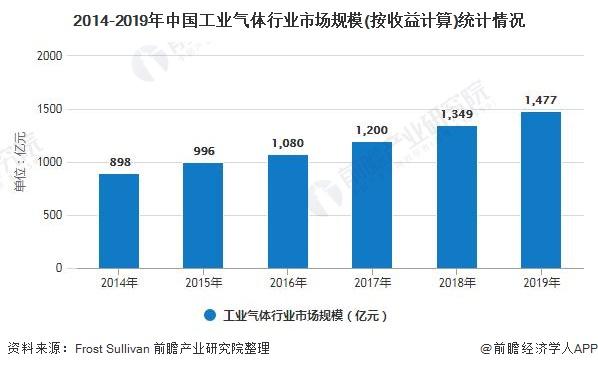 2014-2019年中国工业气体行业市场规模(按收益计算)统计情况