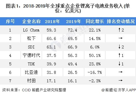 图表1:2018-2019年全球重点企业锂离子电池业务收入(单位:亿美元)