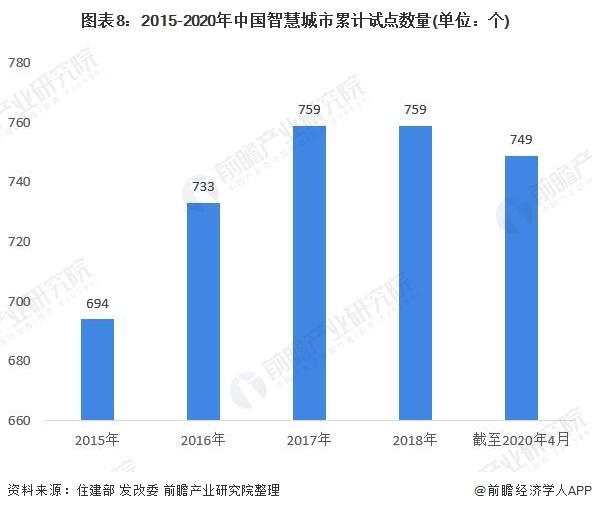图表8:2015-2020年中国智慧城市累计试点数量(单位:个)
