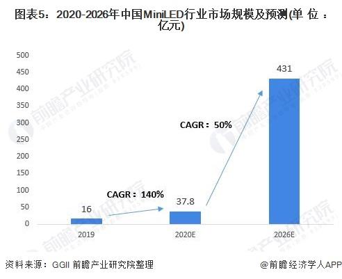 图表5:2020-2026年中国MiniLED行业市场规模及预测(单位:亿元)