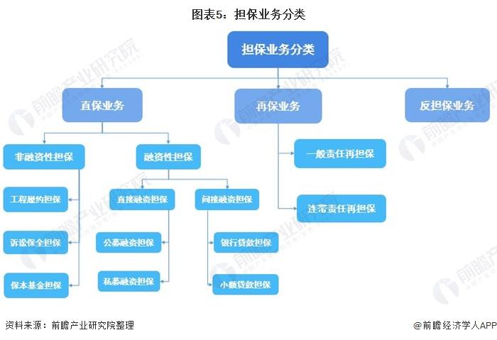图表5:担保业务分类