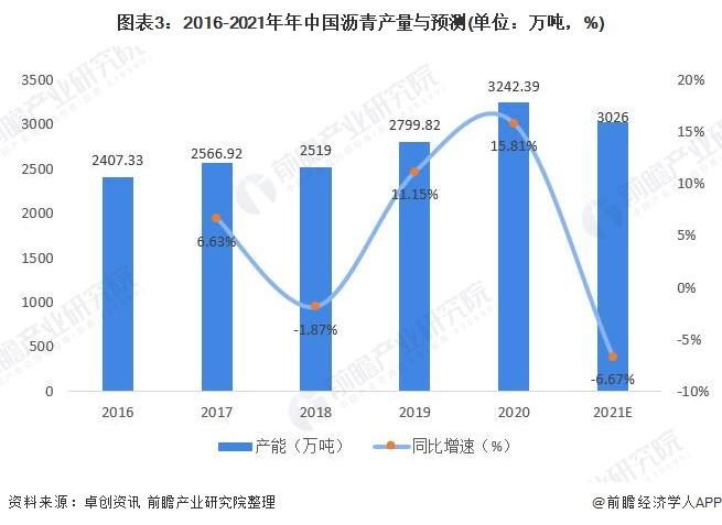 图表3:2016-2021年年中国沥青产量与预测(单位:万吨,%)