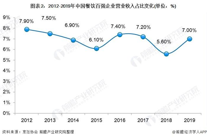 图表2:2012-2019年中国餐饮百强企业营业收入占比变化(单位:%)