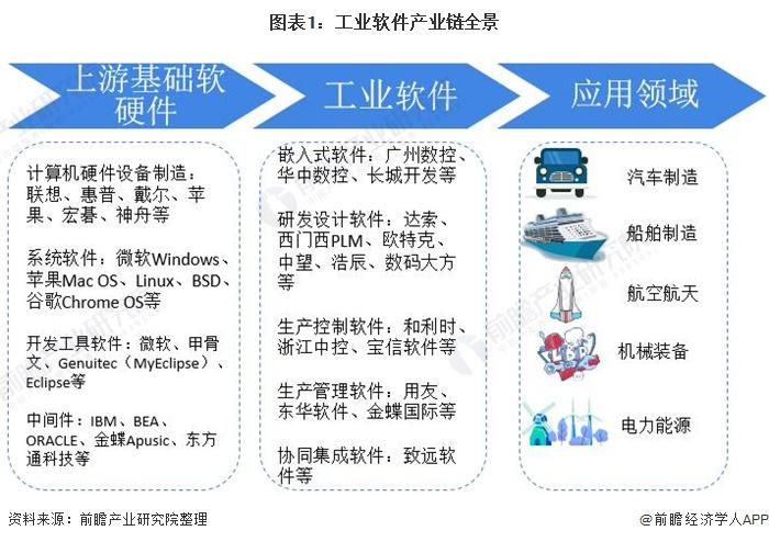 图表1:工业软件产业链全景
