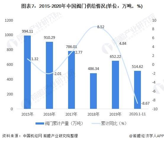 图表7:2015-2020年中国阀门供给情况(单位:万吨,%)