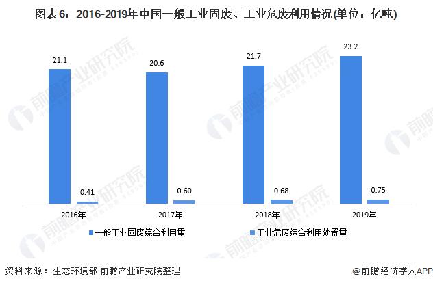 图表6:2016-2019年中国一般工业固废、工业危废利用情况(单位:亿吨)