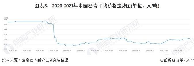 图表5:2020-2021年中国沥青平均价格走势图(单位:元/吨)