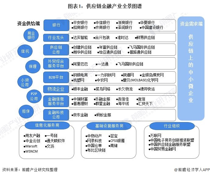 图表1:供应链金融产业全景图谱