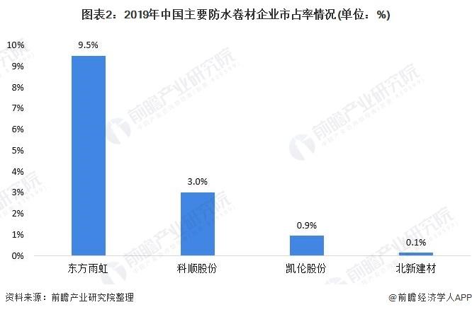 图表2:2019年中国主要防水卷材企业市占率情况(单位:%)
