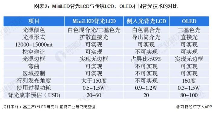 图表2:MiniLED背光LCD与传统LCD、OLED不同背光技术的对比