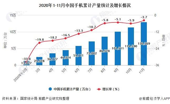 2020年1-11月中国手机累计产量统计及增长情况
