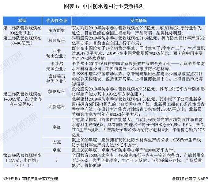 图表1:中国防水卷材行业竞争梯队
