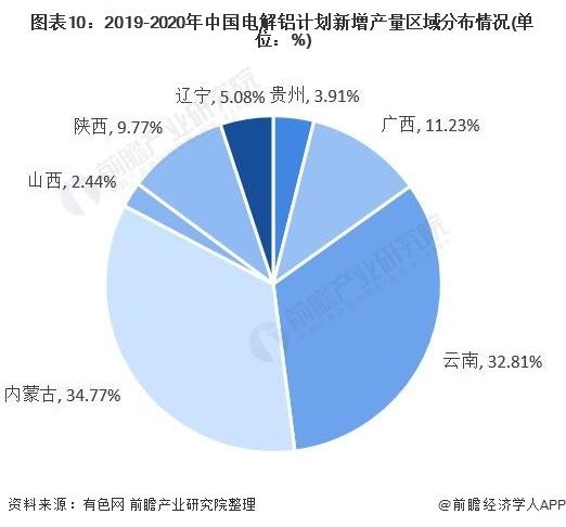 图表10:2019-2020年中国电解铝计划新增产量区域分布情况(单位:%)