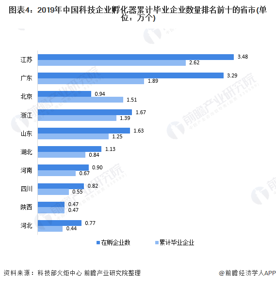 图表4:2019年中国科技企业孵化器累计毕业企业数量排名前十的省市(单位:万个)