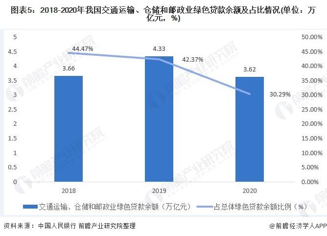 图表5:2018-2020年我国交通运输、仓储和邮政业绿色贷款余额及占比情况(单位:万亿元,%)