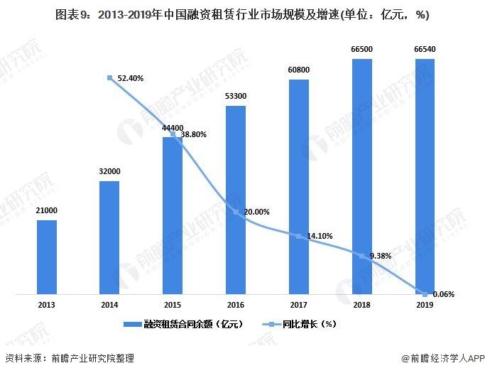 图表9:2013-2019年中国融资租赁行业市场规模及增速(单位:亿元,%)
