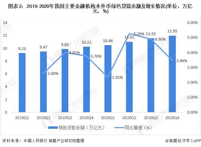 图表2:2019-2020年我国主要金融机构本外币绿色贷款余额及增长情况(单位:万亿元,%)